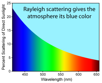 The blue color of the sky is caused by Rayleigh scattering of sunlight by the gases in the Earth's atmosphere. The above image shows the degree to which Rayleigh scattering scatters blue light more intensely than red light. The scattering curve shown is calculated for sunlight passing vertically through the atmosphere and is based on Other details, such as scattering from dust and absorption of some light by greenhouse gases are not shown.