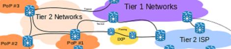 400px-Internet_Connectivity_Distribution_&_Core.svg